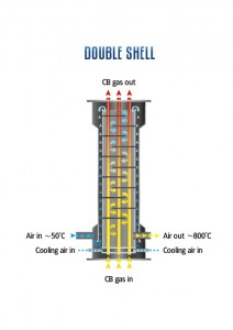 The figure above illustrates the difference between our single and double shell solutions.